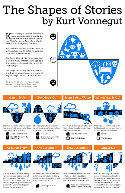 shape of stories infographic